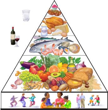 dieta mediteraneana)